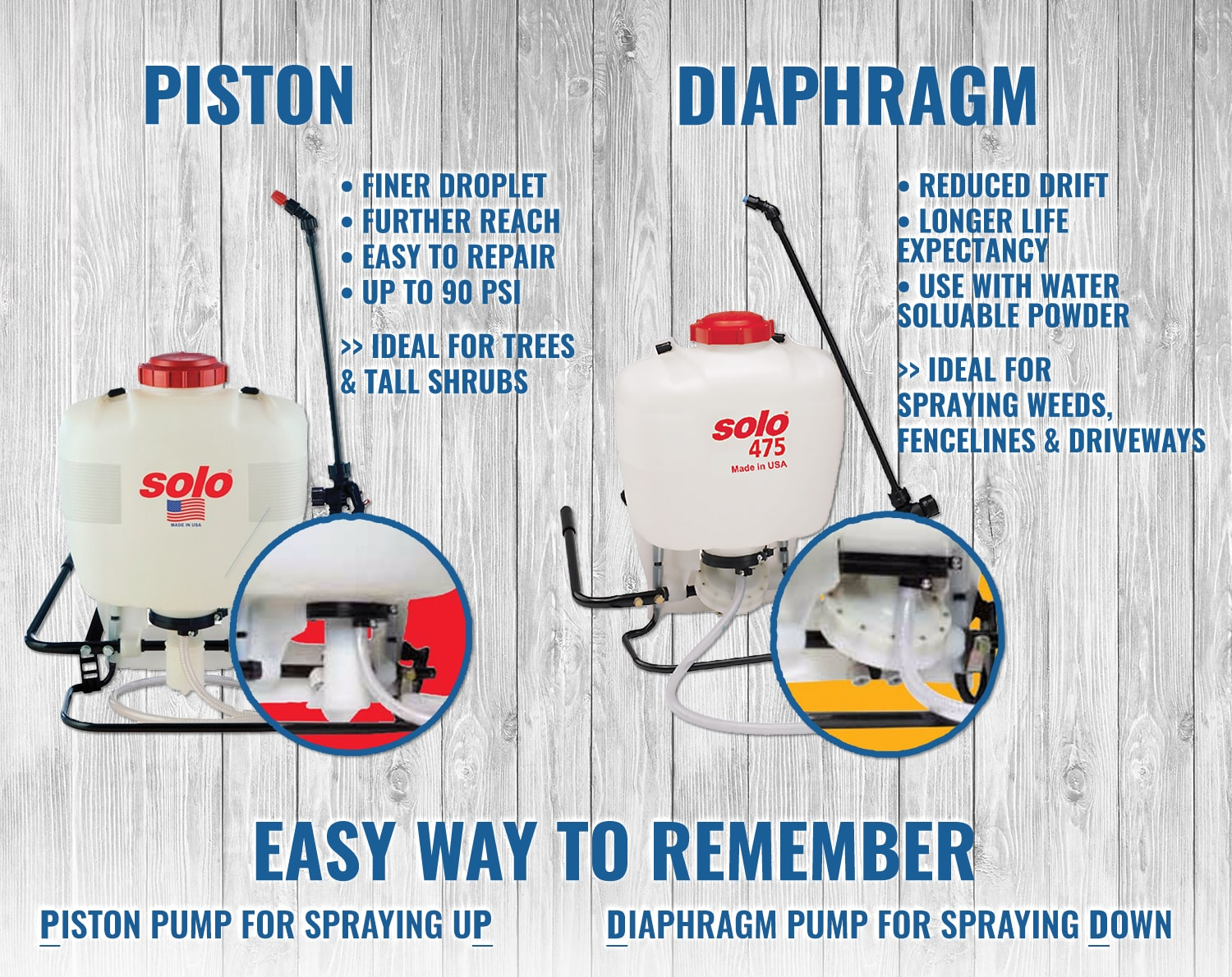 Backpack Sprayer Comparison-Piston Diaphragm