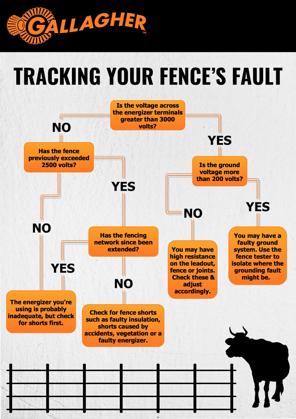 Finding Fencing Fault