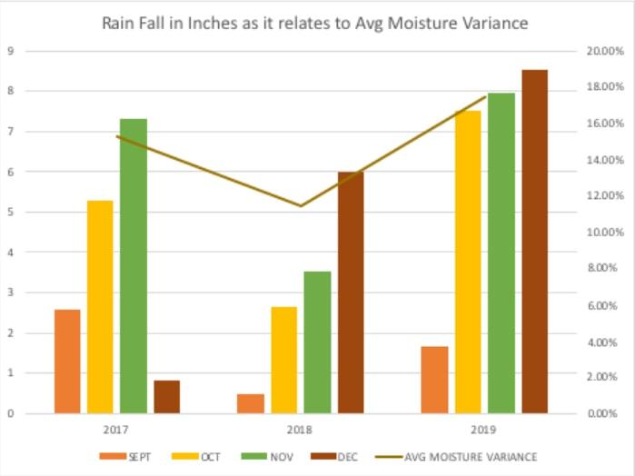 Rainfall Avg Moisture Variance