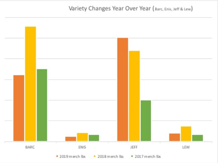 Variety Change Year-Year